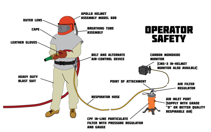 operation safety of sandblasting room.jpg