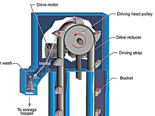 What is the bucket elevator of shot blasting machine?